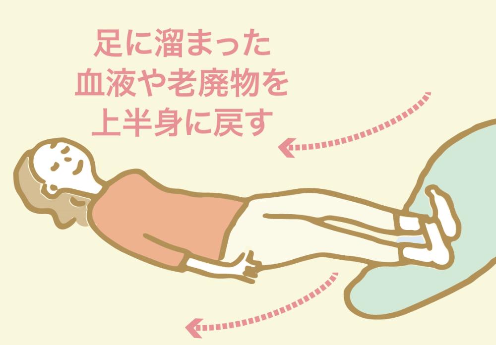 足のむくみとり
